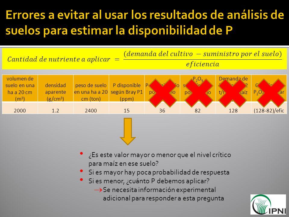 Errores a evitar al usar los resultados de análisis de suelos para estimar la disponibilidad de P