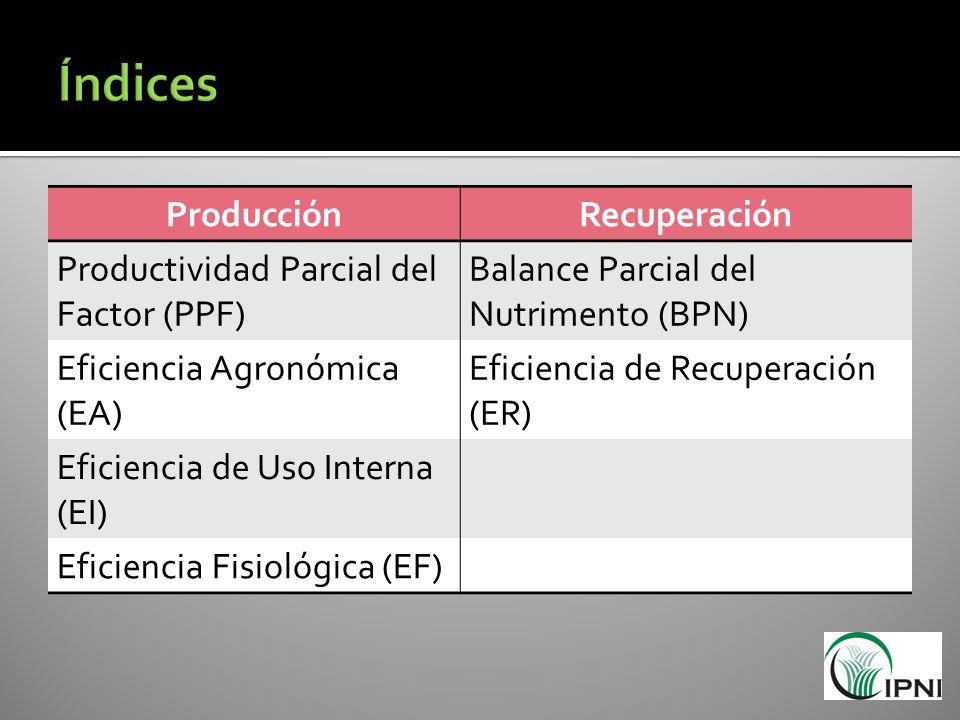 Índices Producción Recuperación Productividad Parcial del Factor (PPF)