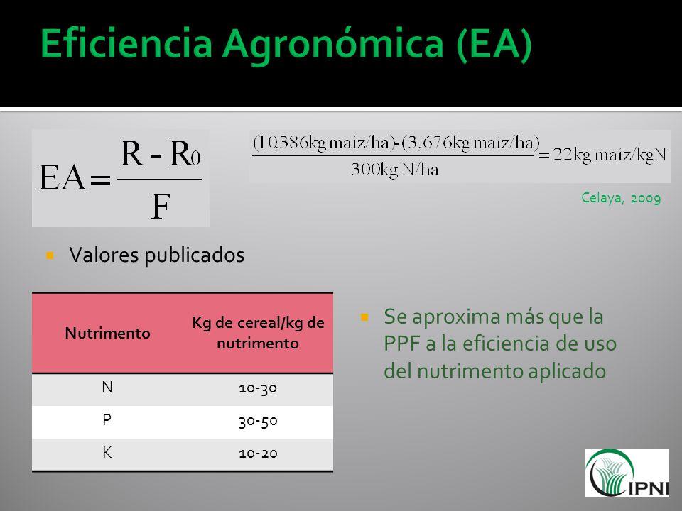 Eficiencia Agronómica (EA)