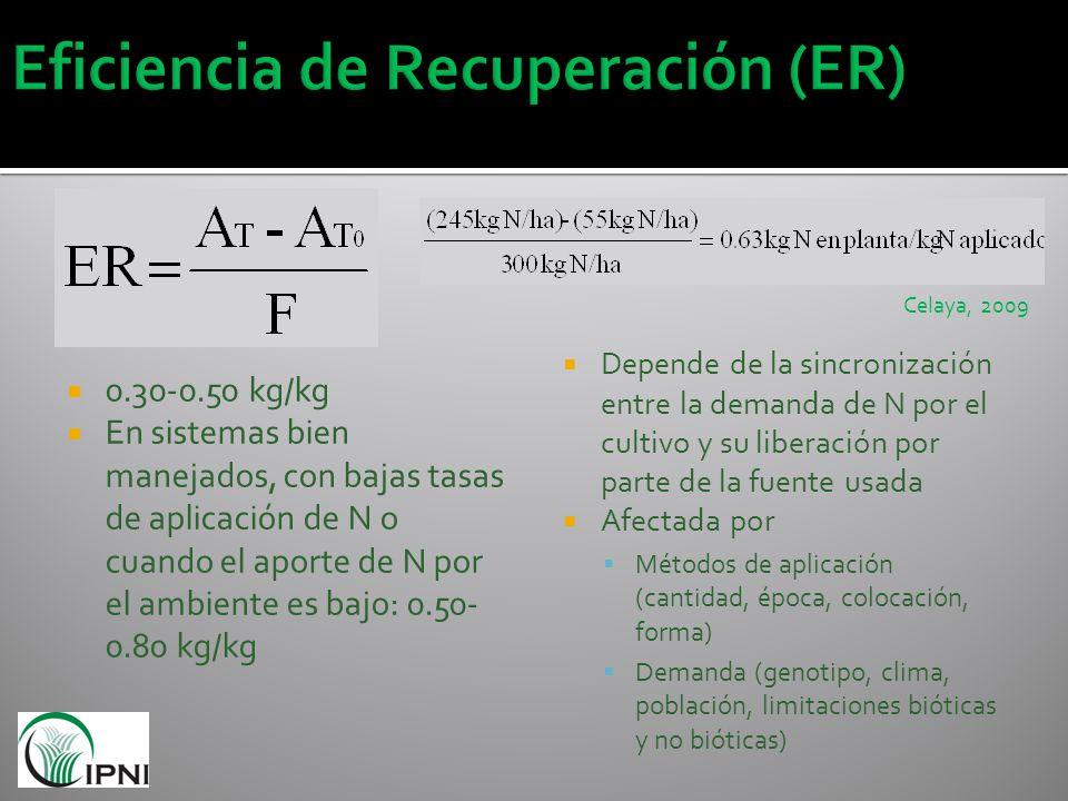 Eficiencia de Recuperación (ER)
