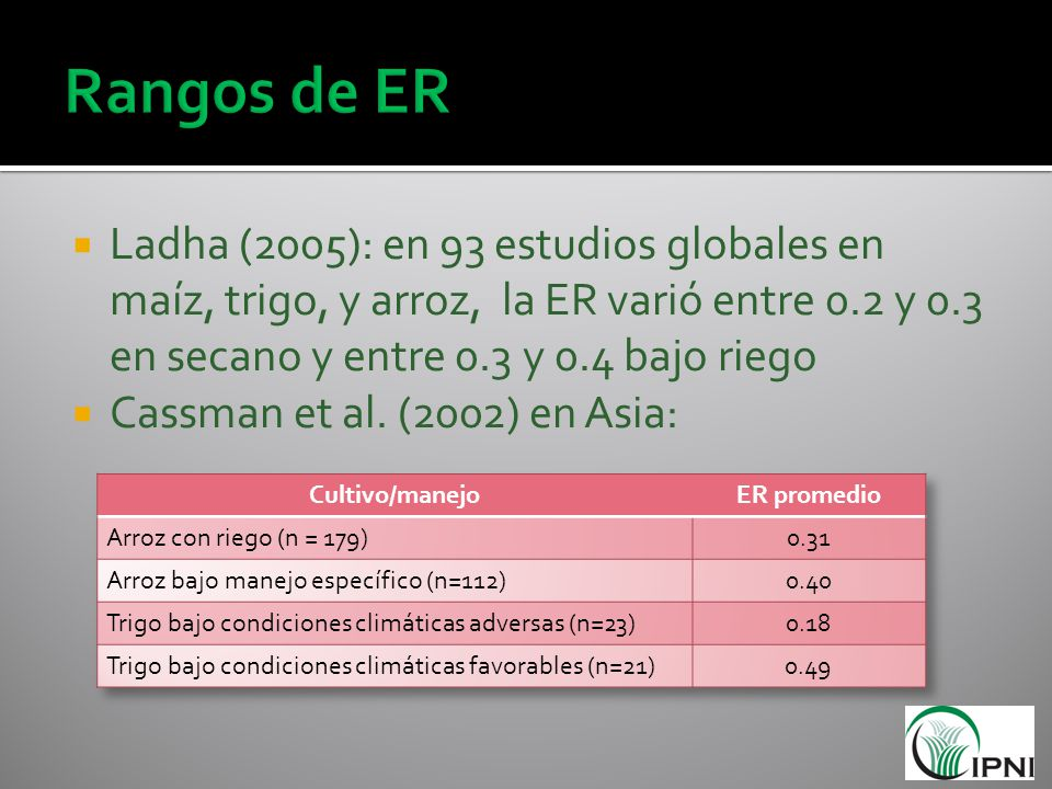 Rangos de ER Ladha (2005): en 93 estudios globales en maíz, trigo, y arroz, la ER varió entre 0.2 y 0.3 en secano y entre 0.3 y 0.4 bajo riego.