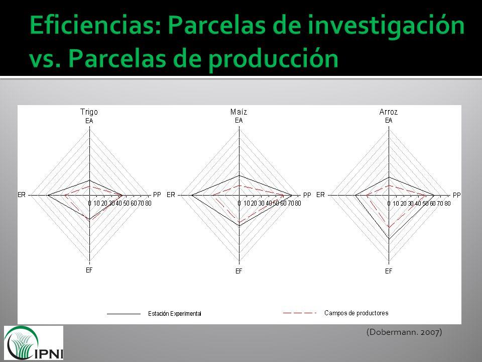 Eficiencias: Parcelas de investigación vs. Parcelas de producción