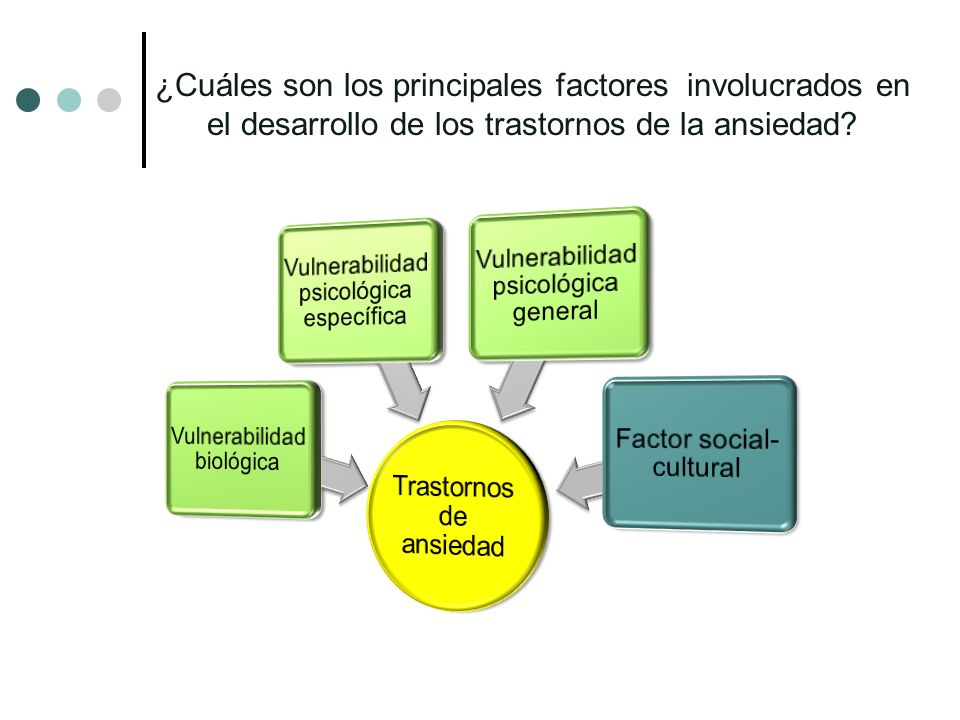 ¿Cuáles son los principales factores involucrados en el desarrollo de los trastornos de la ansiedad
