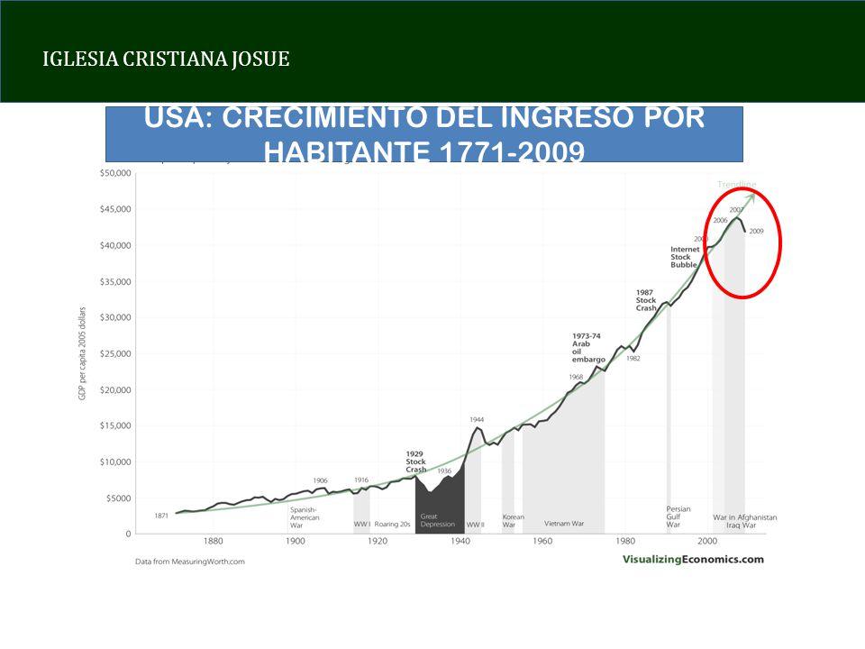 USA: CRECIMIENTO DEL INGRESO POR HABITANTE 1771-2009