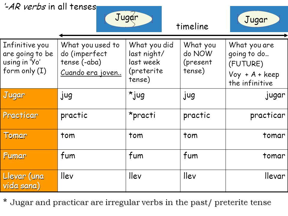 * Jugar and practicar are irregular verbs in the past/ preterite tense