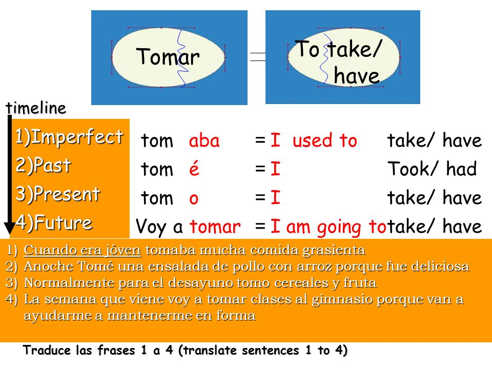 To take/ Tomar have 1)Imperfect 2)Past 3)Present 4)Future tom Voy a