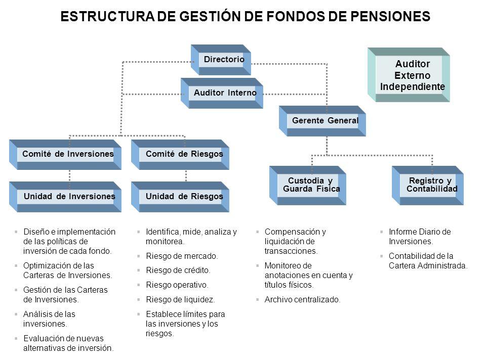 ESTRUCTURA DE GESTIÓN DE FONDOS DE PENSIONES