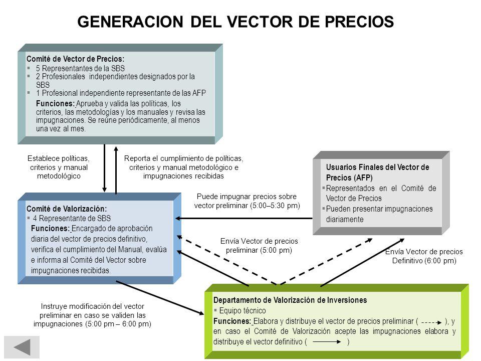GENERACION DEL VECTOR DE PRECIOS