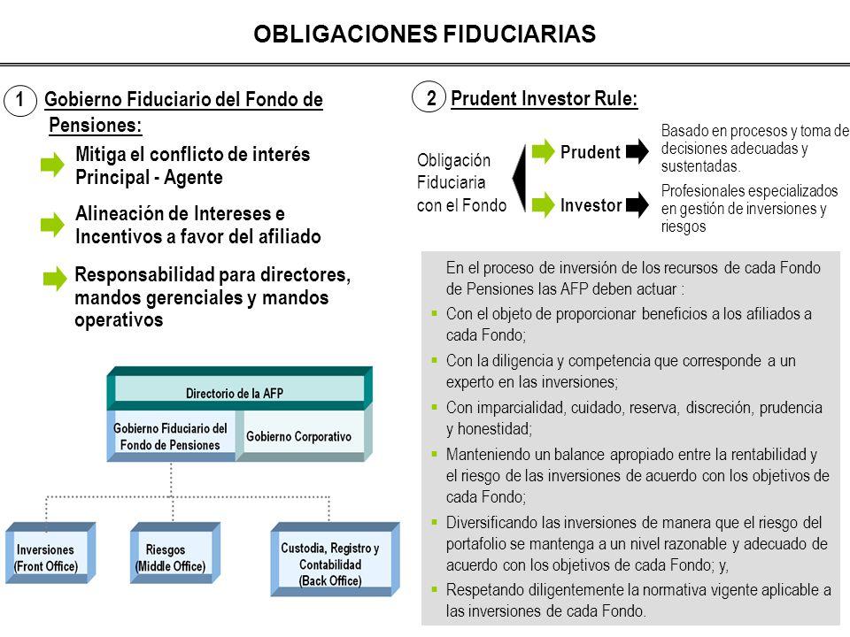 OBLIGACIONES FIDUCIARIAS