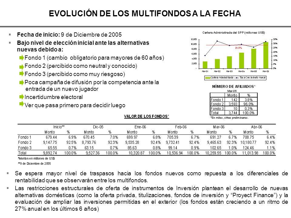 EVOLUCIÓN DE LOS MULTIFONDOS A LA FECHA