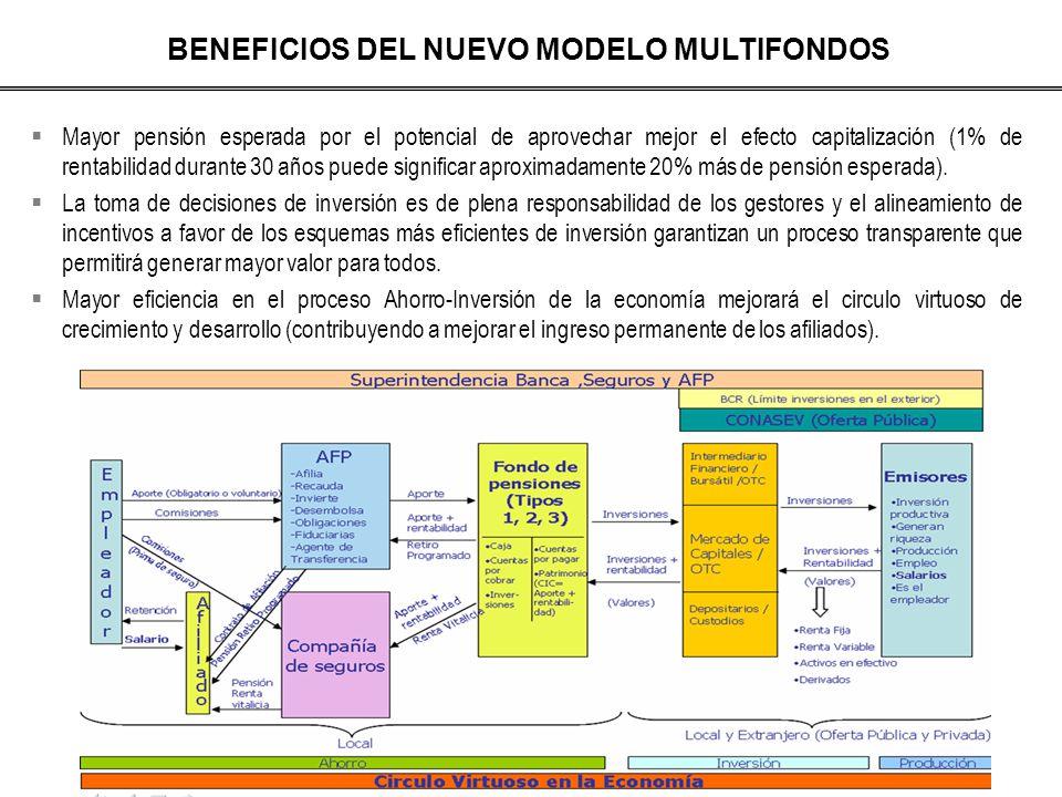 BENEFICIOS DEL NUEVO MODELO MULTIFONDOS