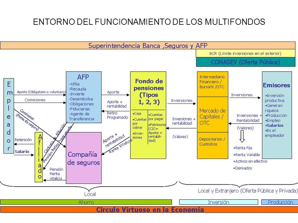 ENTORNO DEL FUNCIONAMIENTO DE LOS MULTIFONDOS