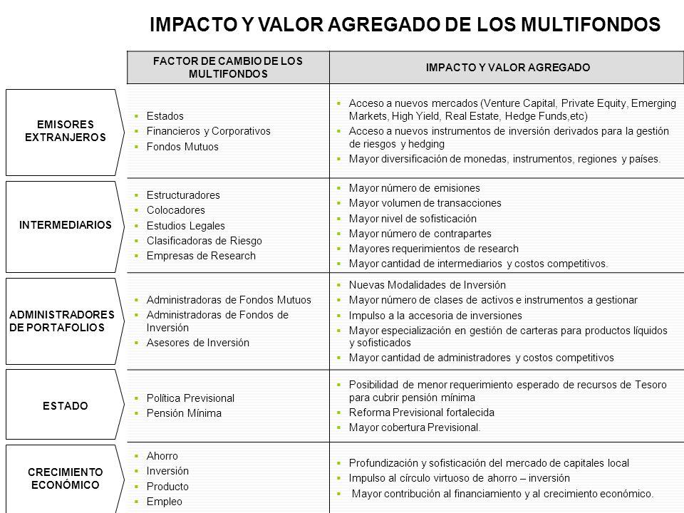 IMPACTO Y VALOR AGREGADO DE LOS MULTIFONDOS