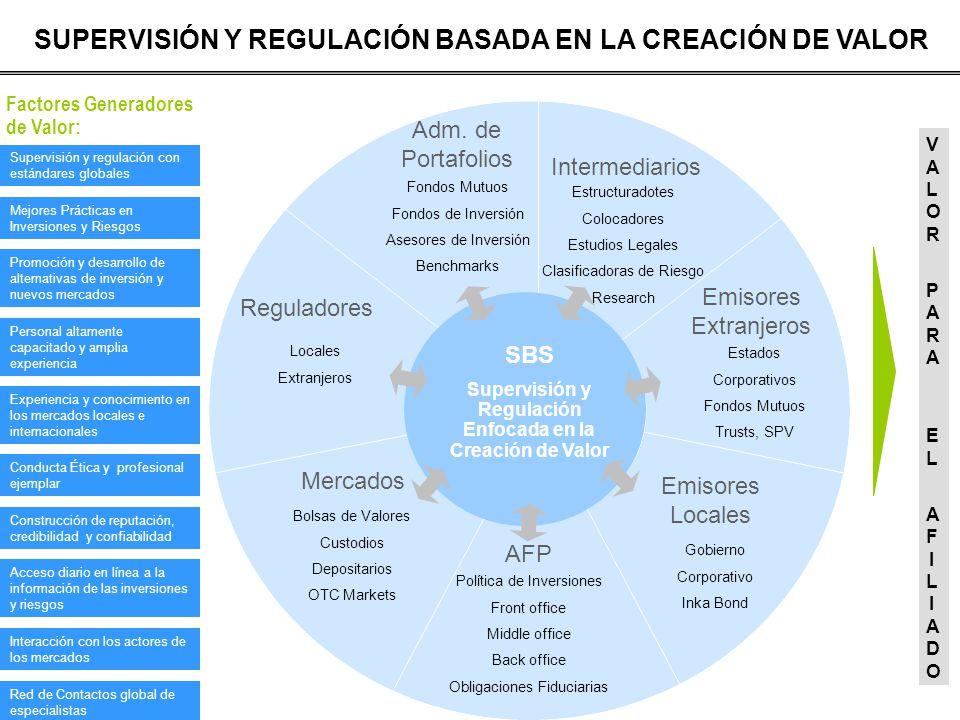 SUPERVISIÓN Y REGULACIÓN BASADA EN LA CREACIÓN DE VALOR