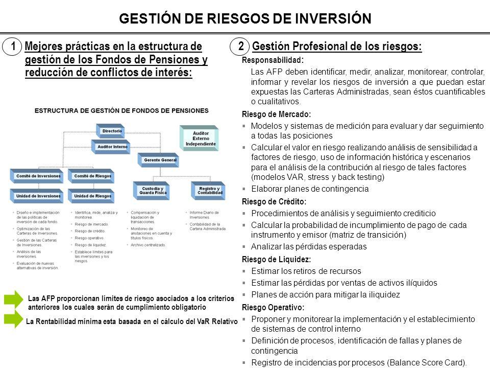 GESTIÓN DE RIESGOS DE INVERSIÓN
