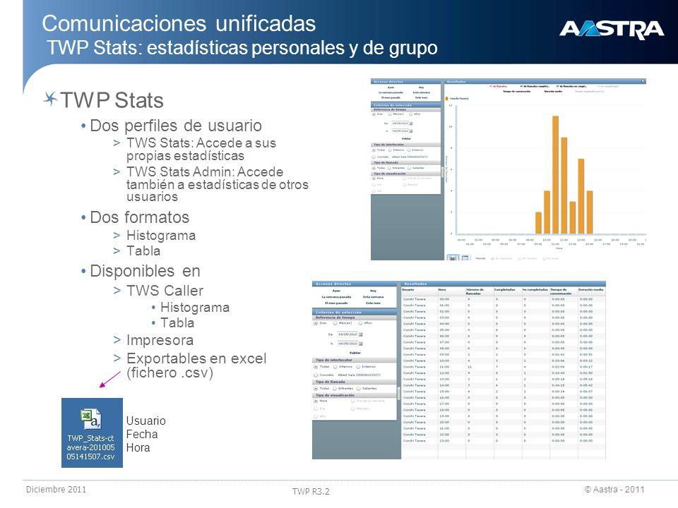 24/03/2017 Comunicaciones unificadas TWP Stats: estadísticas personales y de grupo. TWP Stats. Dos perfiles de usuario.