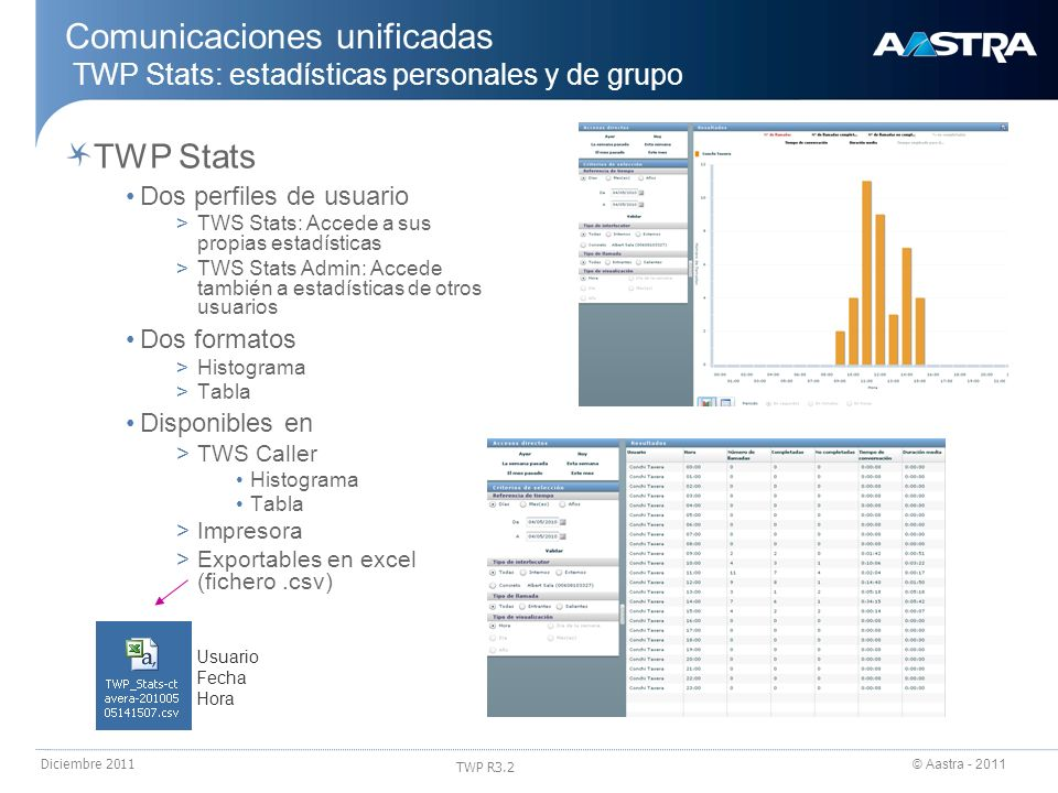 24/03/2017Comunicaciones unificadas TWP Stats: estadísticas personales y de grupo. TWP Stats. Dos perfiles de usuario.