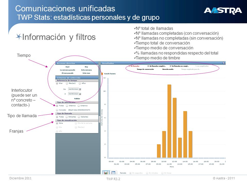 24/03/2017 Comunicaciones unificadas TWP Stats: estadísticas personales y de grupo. Nº total de llamadas.
