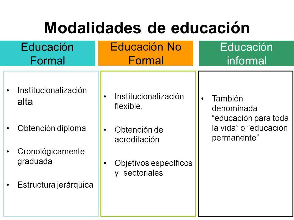 Modalidades de educación