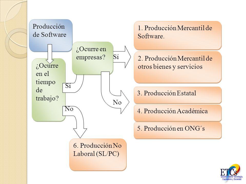 Producción de Software
