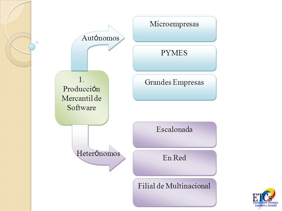 1. Producción Mercantil de Software Autónomos