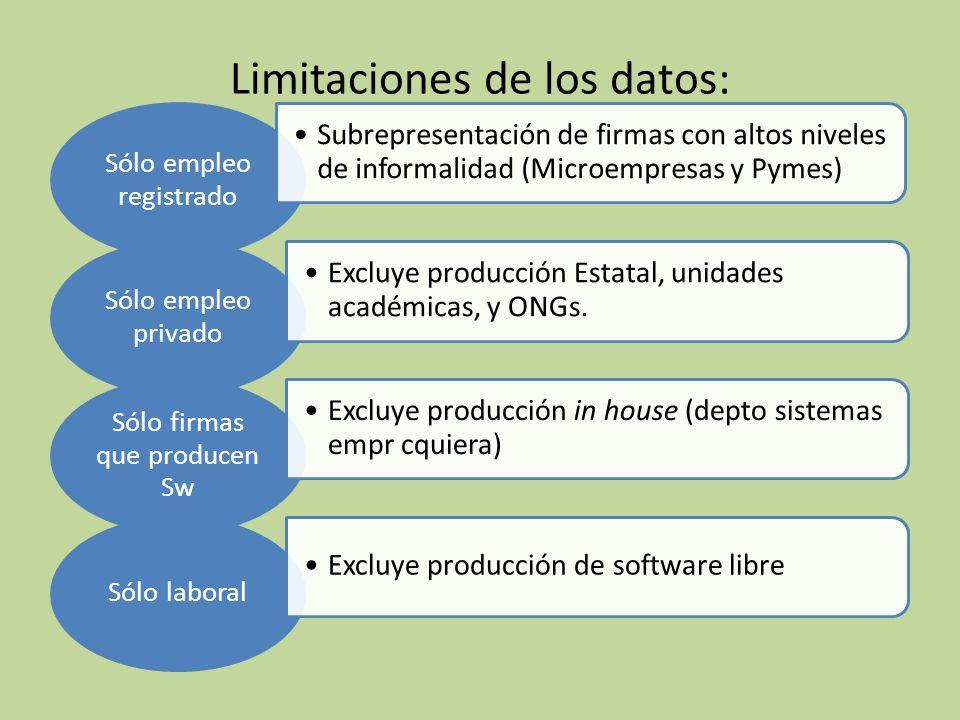 Limitaciones de los datos: