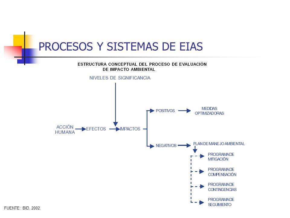 PROCESOS Y SISTEMAS DE EIAS