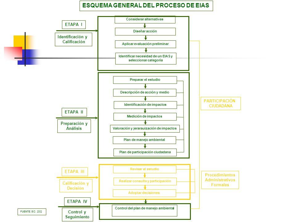 ESQUEMA GENERAL DEL PROCESO DE EIAS