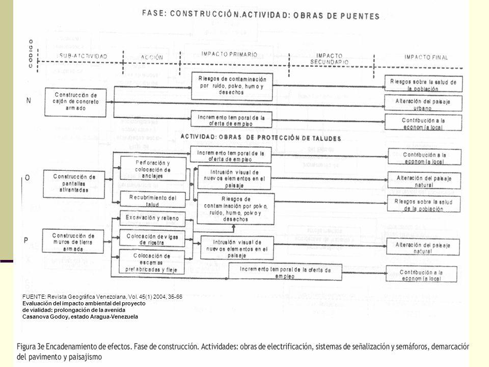 FUENTE: Revista Geográfica Venezolana, Vol. 45(1) 2004, 35-66