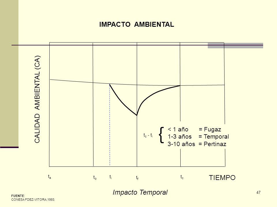 { IMPACTO AMBIENTAL CALIDAD AMBIENTAL (CA) TIEMPO Impacto Temporal