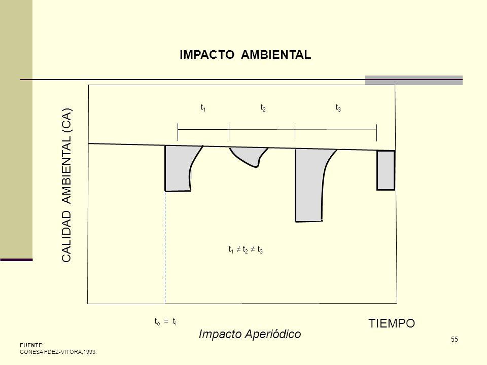CALIDAD AMBIENTAL (CA)