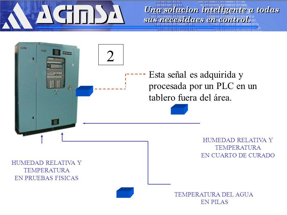2 Esta señal es adquirida y procesada por un PLC en un tablero fuera del área. HUMEDAD RELATIVA Y.
