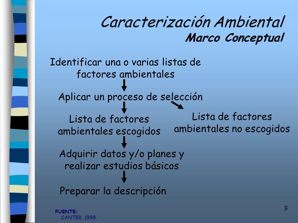 Caracterización Ambiental Marco Conceptual