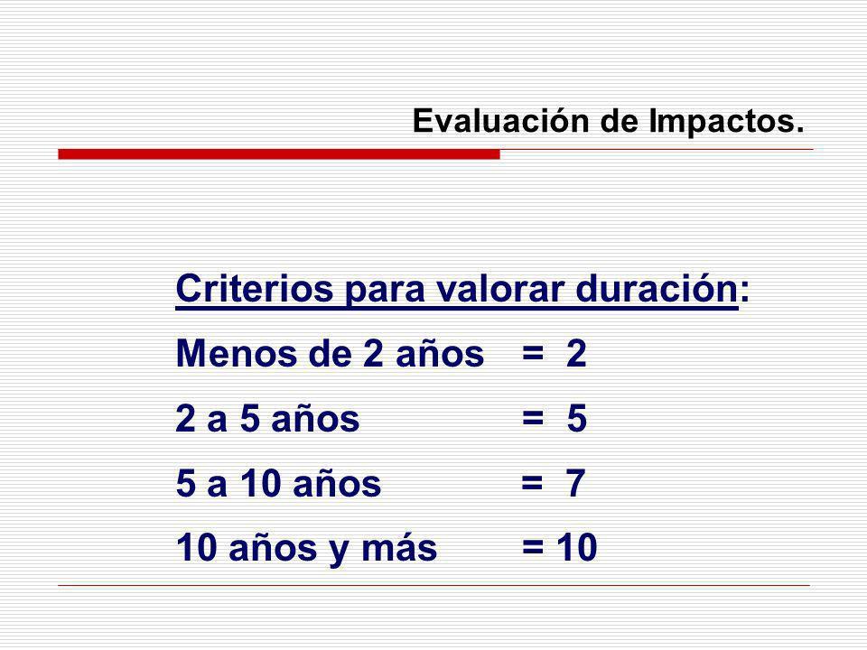 Evaluación de Impactos.