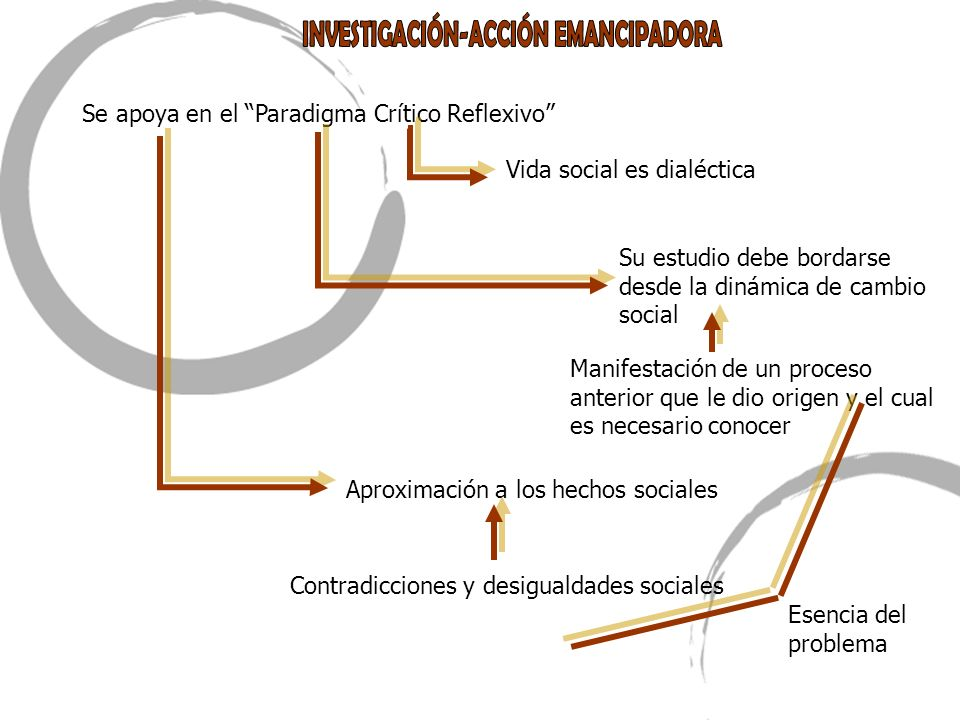 INVESTIGACIÓN-ACCIÓN EMANCIPADORA