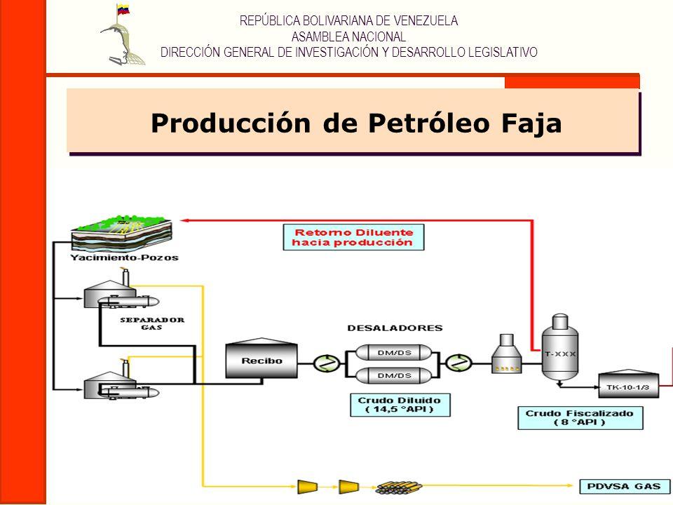 Producción de Petróleo Faja