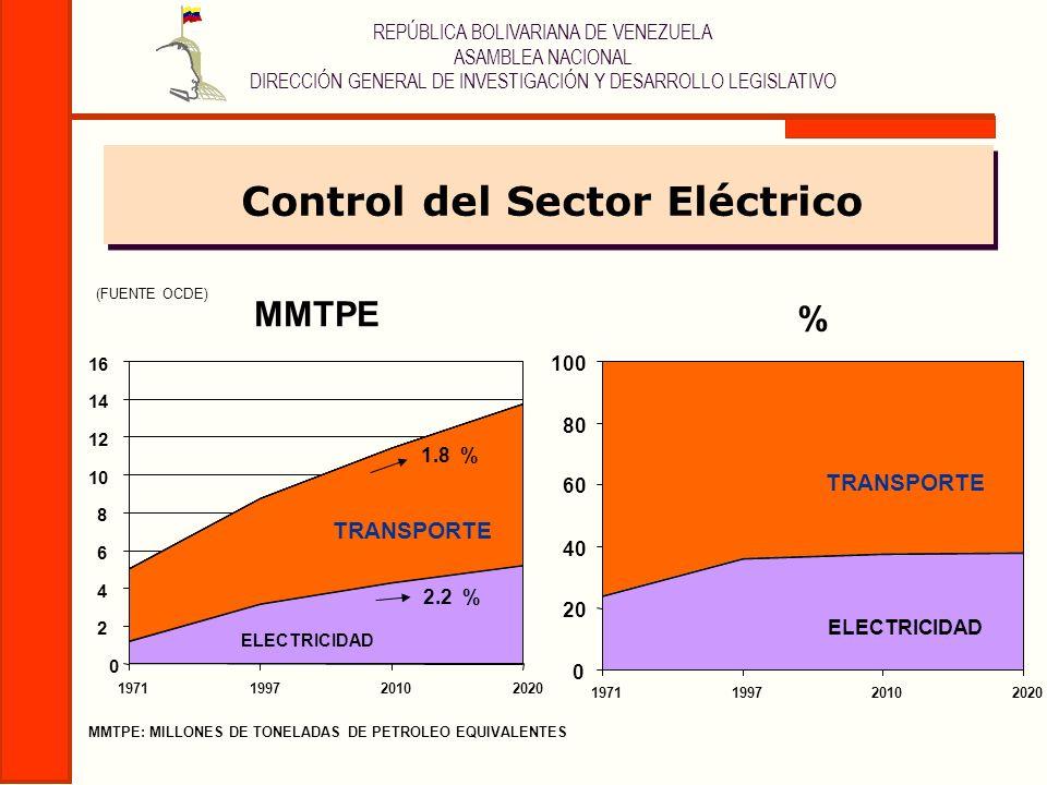 Control del Sector Eléctrico