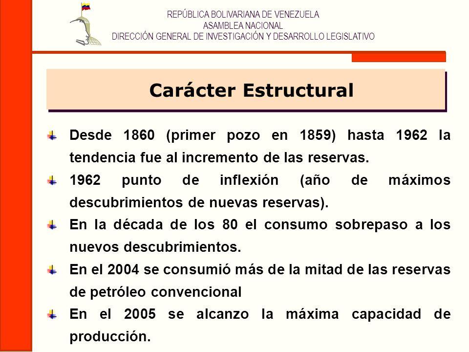 Carácter Estructural Desde 1860 (primer pozo en 1859) hasta 1962 la tendencia fue al incremento de las reservas.