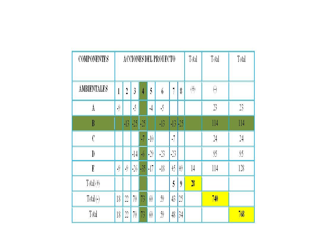 Una vez que s e tiene la cuantificacion explicar como se usan los indicador d e impactos y las conclusiones