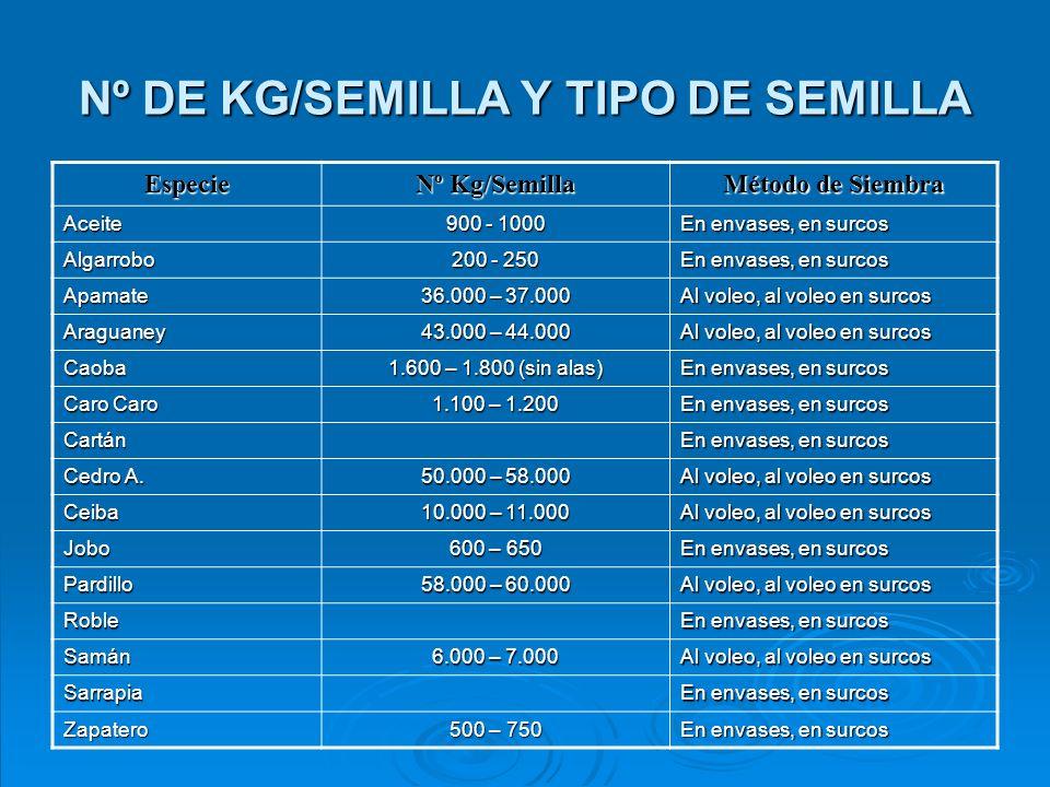 Nº DE KG/SEMILLA Y TIPO DE SEMILLA