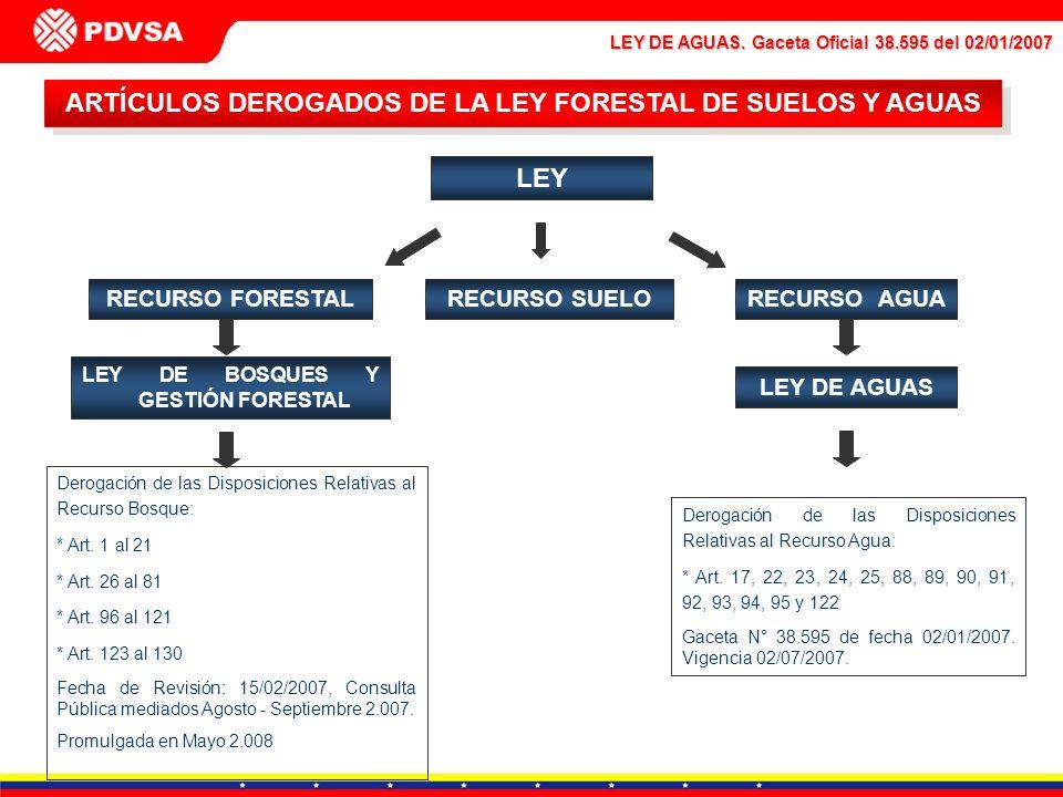 ARTÍCULOS DEROGADOS DE LA LEY FORESTAL DE SUELOS Y AGUAS