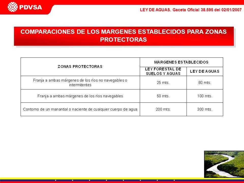 COMPARACIONES DE LOS MARGENES ESTABLECIDOS PARA ZONAS PROTECTORAS