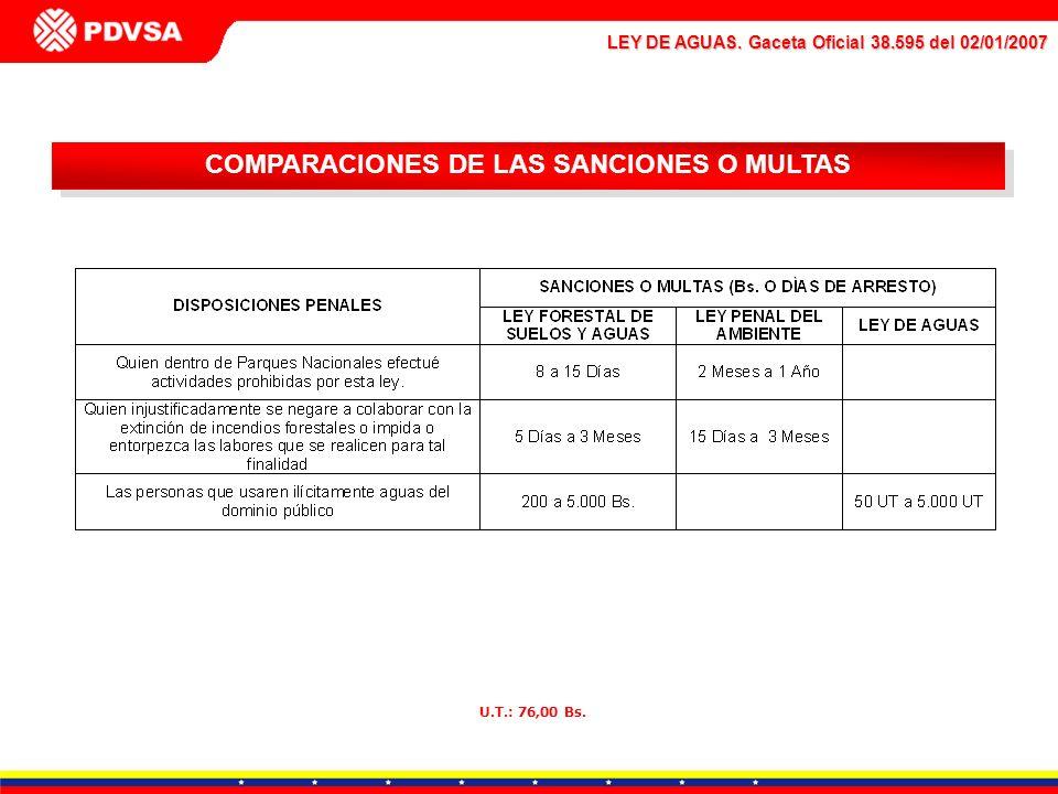COMPARACIONES DE LAS SANCIONES O MULTAS