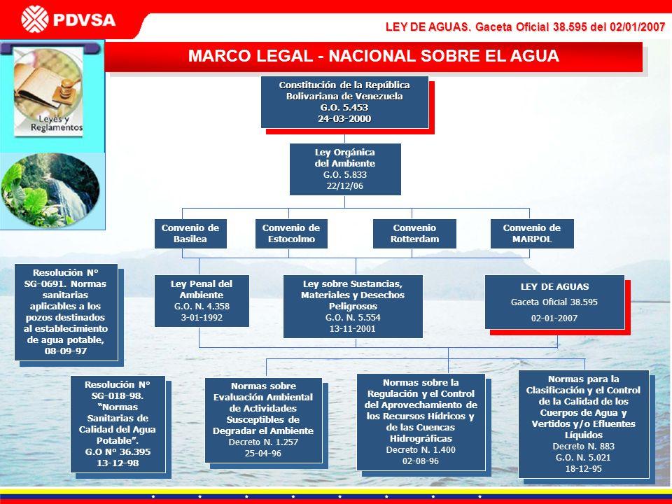 MARCO LEGAL - NACIONAL SOBRE EL AGUA