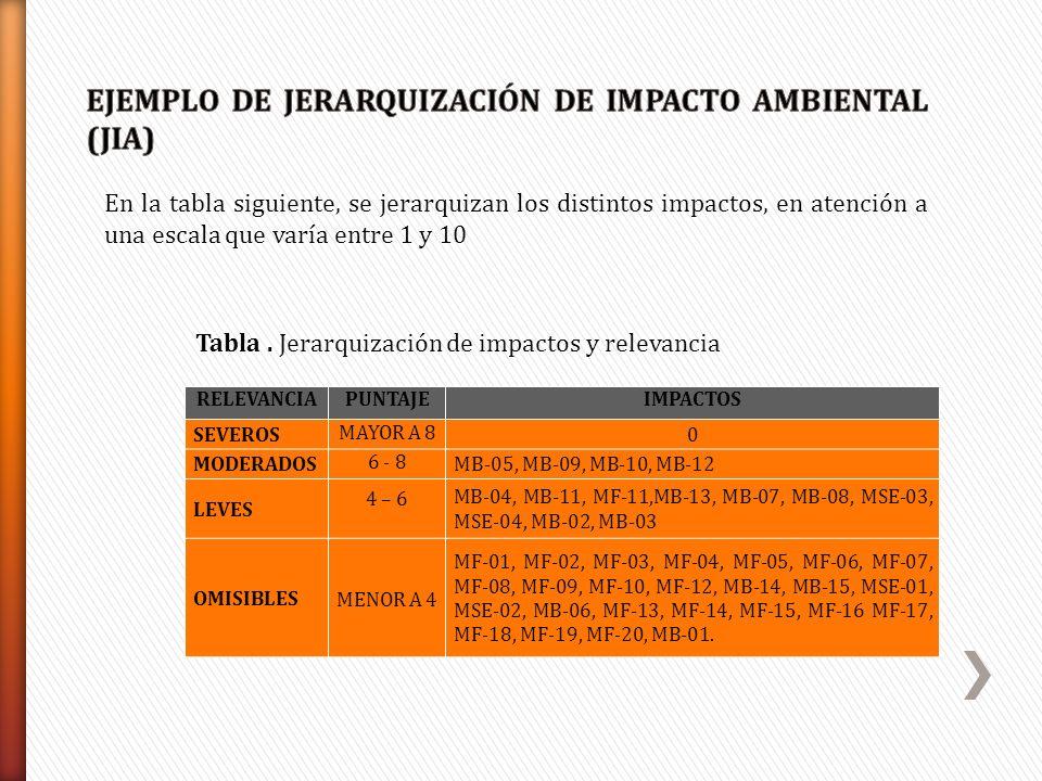 EJEMPLO DE JERARQUIZACIÓN DE IMPACTO AMBIENTAL (JIA)