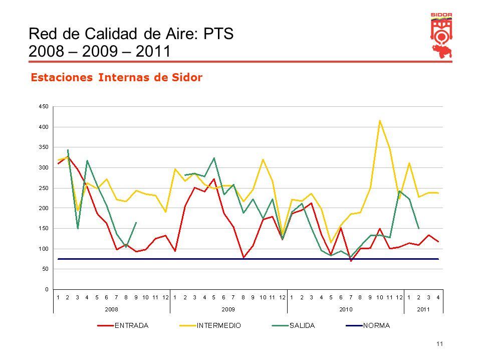 Red de Calidad de Aire: PTS 2008 – 2009 – 2011