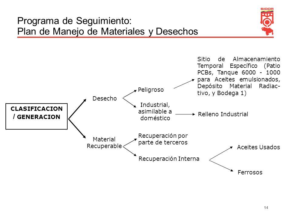 Programa de Seguimiento: Plan de Manejo de Materiales y Desechos