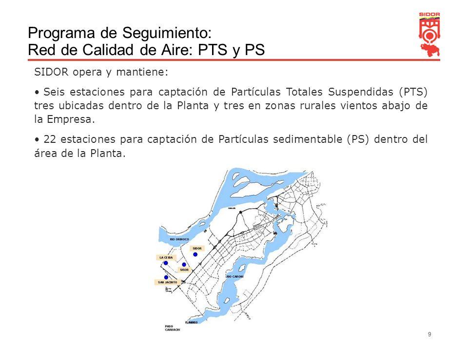 Programa de Seguimiento: Red de Calidad de Aire: PTS y PS