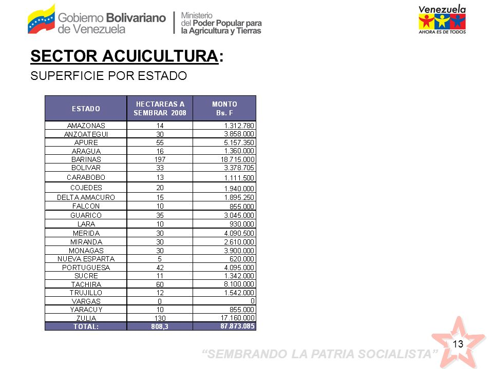 SECTOR ACUICULTURA: SUPERFICIE POR ESTADO