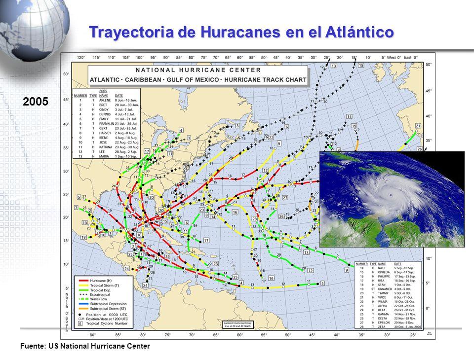 Trayectoria de Huracanes en el Atlántico
